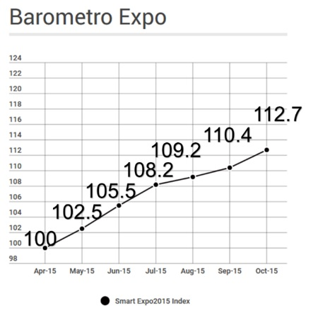 Smart Expo2015 Index – Rapporto completo